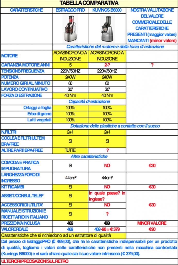 differenze Estraggo Pro vs Kuvings