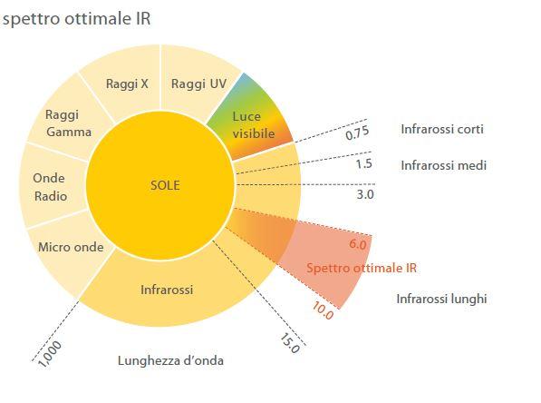 Spettro solare ottimale