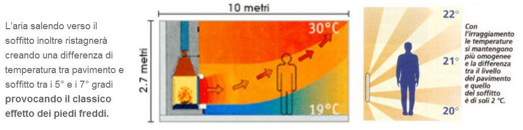 riscaldo calore piedi